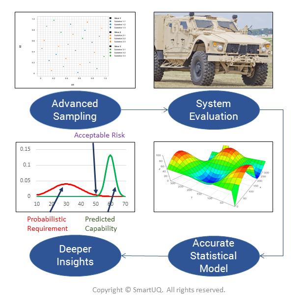 描述分析如何加速系統評估的流程圖